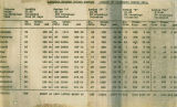 Lewiston Concord Bridge Company record of crossings, Lewiston, Idaho and Clarkston, Washington,...